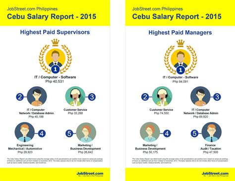 Which Specialization Is Best In Mba After Computer Science Engineering by The 2015 Cebu And Salary Report Jobstreet Philippines