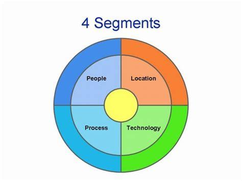 Target Market Segment Strategy Template Target Segment Chart Template