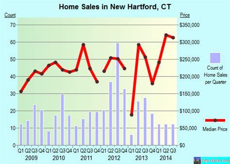 new hartford connecticut ct 06057 profile population
