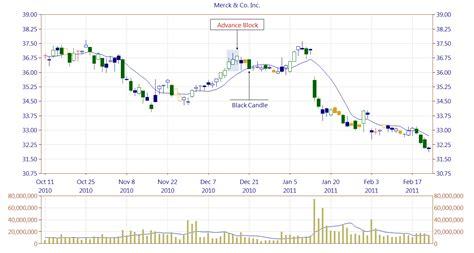 advance stock pattern scanner 2 0 advance block