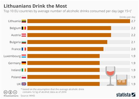 top 100 most searched topics on the internet chart lithuanians drink the most statista