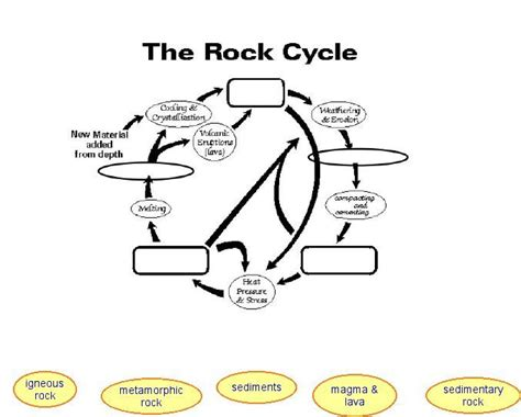 rock cycle worksheets for 1 school