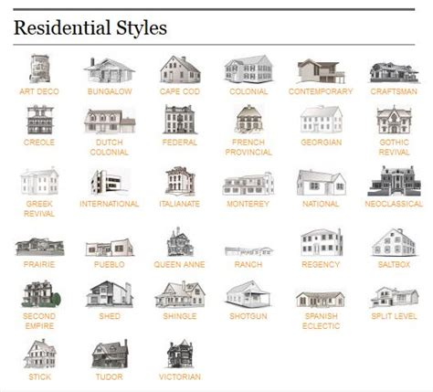 names of home design styles types of homes know what style home you have for the