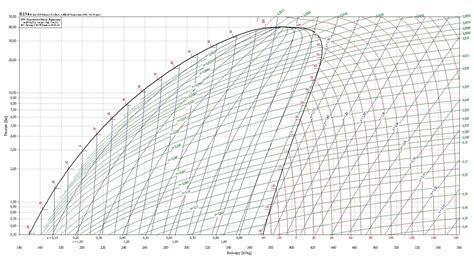 diagramme enthalpique r134a exercice pdf fein mollier diagramm ideen fortsetzung arbeitsblatt