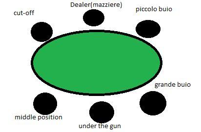 posizioni tavolo l importanza della posizione al tavolo nel