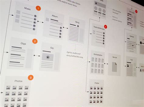 flowchart sitemap a collection of inspiring sitemaps and user flow maps