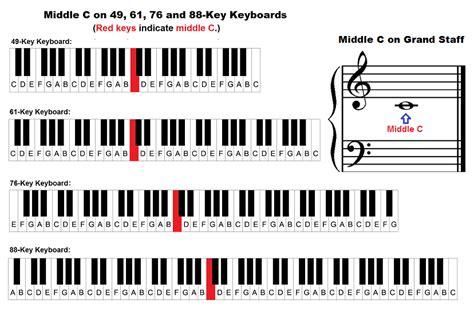 keyboard layout notes keyboard diagram 76 keys keyboard get free image about