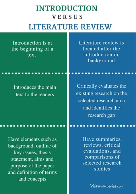thesis abstract vs introduction difference between introduction and literature review