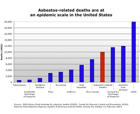 comparitive bar graph of birth rate death rate and mmr asbestos death graph