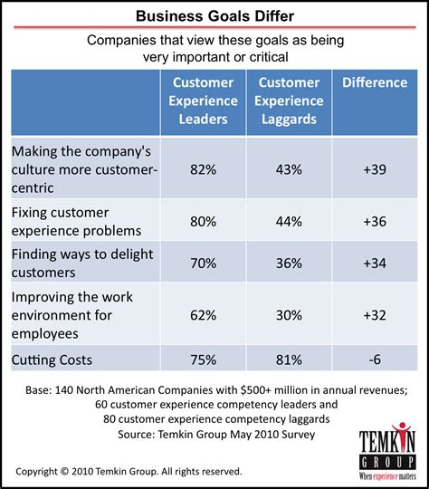 The Goals Of Customer Experience Leaders Customer Experience Matters 174 Business Goals Template