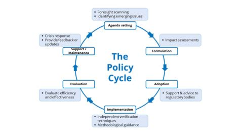 The Policy geolog geopolicy science and the policy cycle