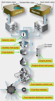 Aircraft Fuel System Aircraft Systems Aircraft Fuel Systems