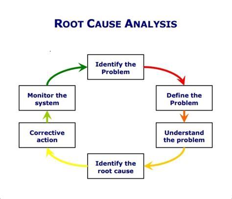 root cause analysis diagram root cause analysis template ebook