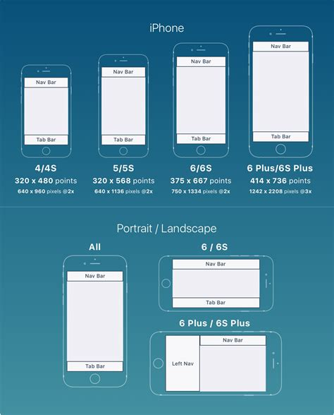 app layout design ios ios tutorials ui sizes layouts