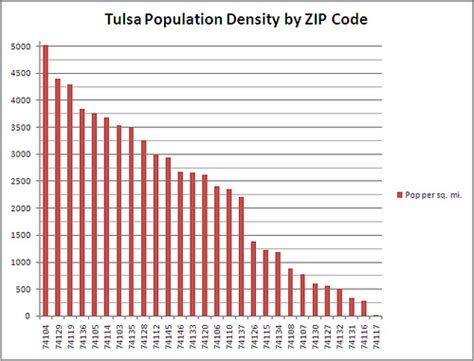 us area codes by population tulsa population density by zip code chart flickr