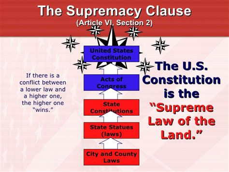 article 6 section 2 of the constitution chapter 04 presentation on powers