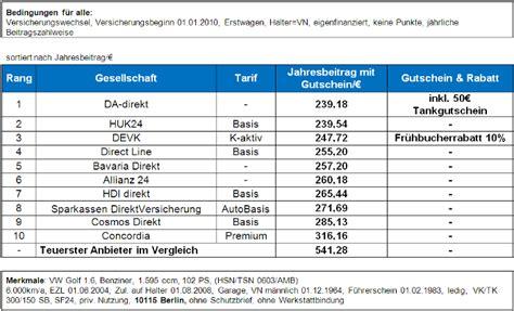 Auto Mit G Nstiger Versicherung by Kfz Versicherung Fr 252 Hbucherrabatte Sind Nicht Immer 1