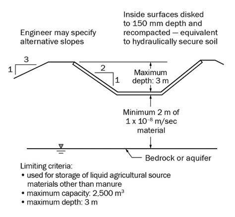 nutrient management act 2002 constructing an earthen