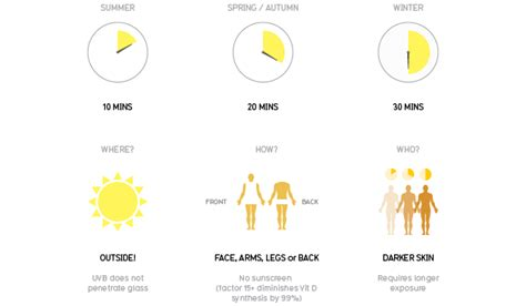 vitamin d sun vitamin d explainer tells how much good sun you re