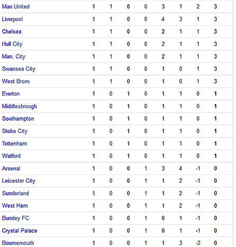 epl table highlights kolkatafootball com epl live score 2016 17 english