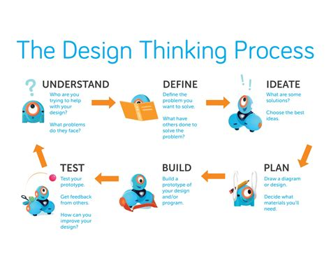 design thinking curriculum using the 6 steps of design thinking to create our k 5