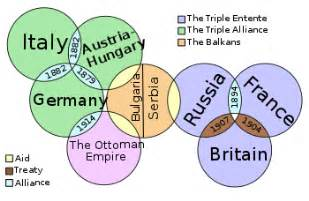 Four Causes Of Ww1 Essay by Causes Of World War I