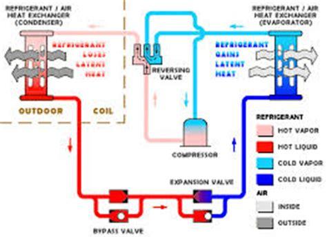 Freon Air Conditioner Daikin Hfc 32 히트펌프의 동작 원리 동영상