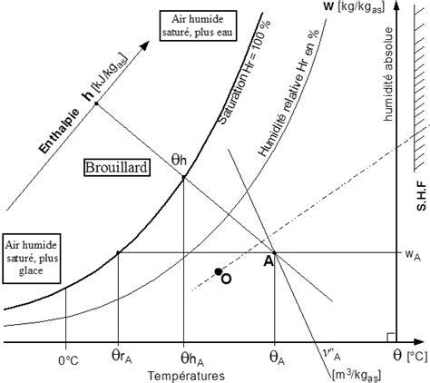 diagramme enthalpique de l air humide dimclim diagramme de l air humide