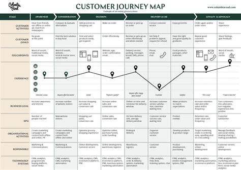 Why And How To Create A Customer Journey Map Download Free Template Customer Journey Template Free