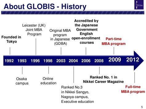 Globis Mba Rankings by The Globis Mba