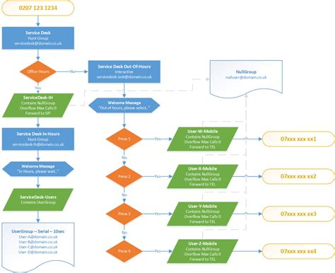 call flow diagram template 40 best ivr flow chart template flowchart