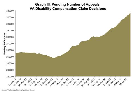 how to upgrade va disability the battle to end the va backlog update for sept 13th