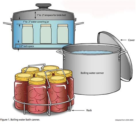 boiling water canner what is water bath preserving freshly preserved
