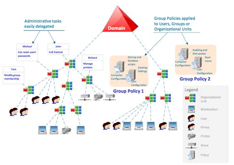 active directory diagrams solution conceptdraw com
