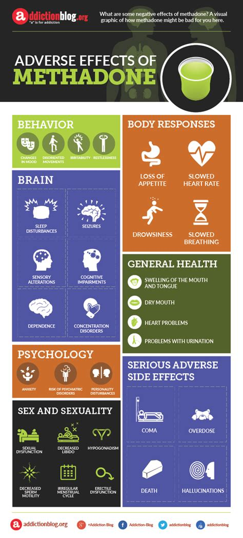 Facts About Methadone Detox by Adverse Effects Of Methadone Infographic