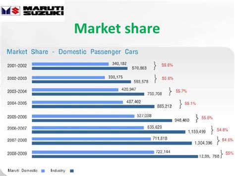 Maruti Suzuki Vendors List Maruti Suzuki Ppt
