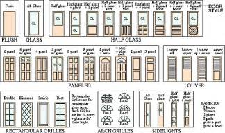 Types Of Architectural Plans types of architecture door style examples gss image reference