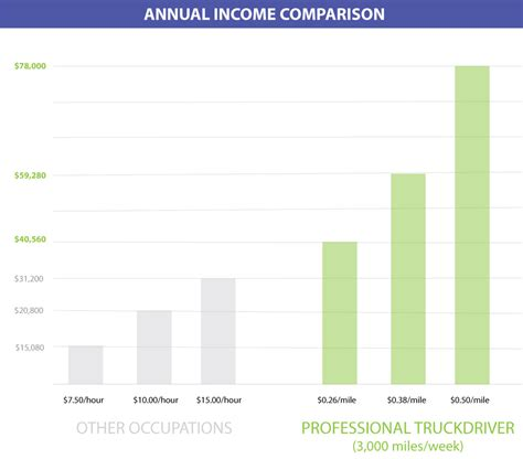 Truck Driving With Criminal Record How Much Money Do Truck Drivers Make Earning Potential Tdi