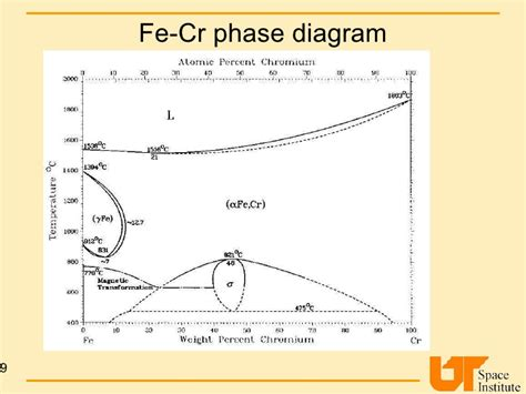 fe cr phase diagram molybdenum on chromium dual coating on steel