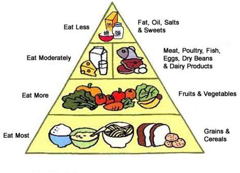 better food pyramid healthy