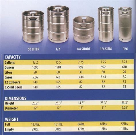 how much is in light catskill kegs