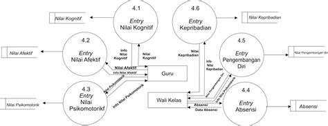 belajar membuat dfd contoh dfd data flow diagram level 1 proses 4 0