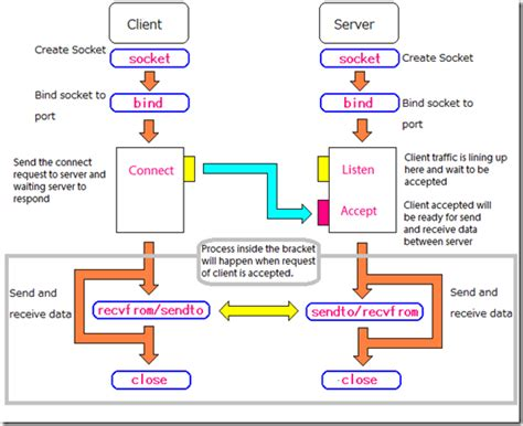 client server flowchart networking and socket programming tutorial in c codeproject