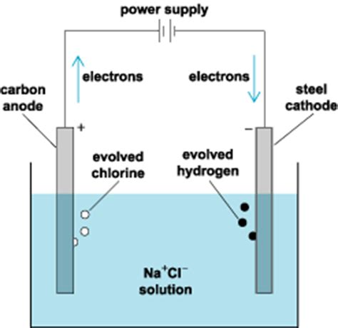 electrolyte diagram electrolysis definition from answers