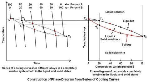 how to construct a phase diagram practical maintenance 187 archive 187 phase diagrams part 1