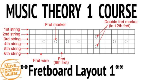 layout of a theory test music theory 1 guitar course fretboard layout 1 lesson