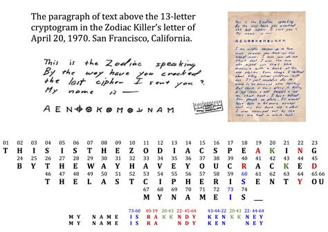 Zodiac Service Letter picture suggestion for zodiac killer deciphered letter
