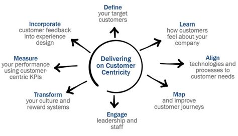 design centric meaning 8 capabilities every customer centric organization should
