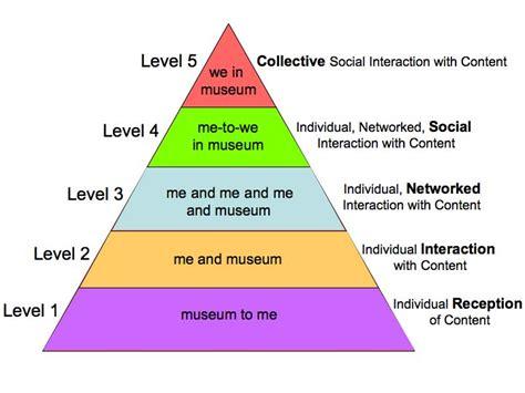 design hierarchy definition graphic design hierarchy definition