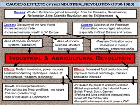 Causes Amp Effects Of The Ind By Premier History